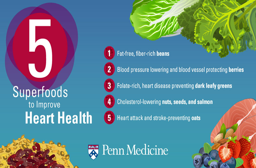 curing heart disease with diet