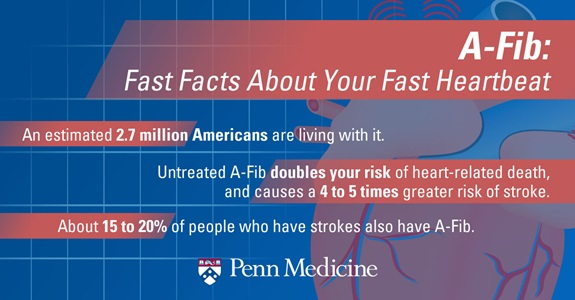 AFib Fast Facts