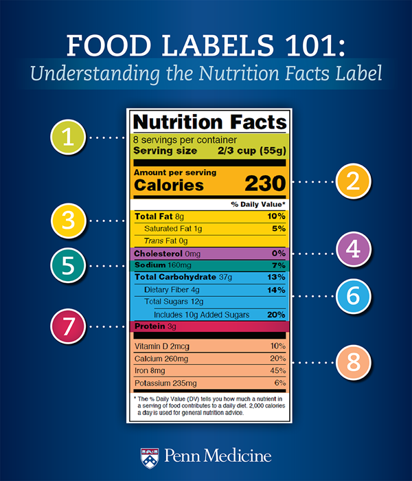 food labels 101 understanding the nutrition facts label penn medicine