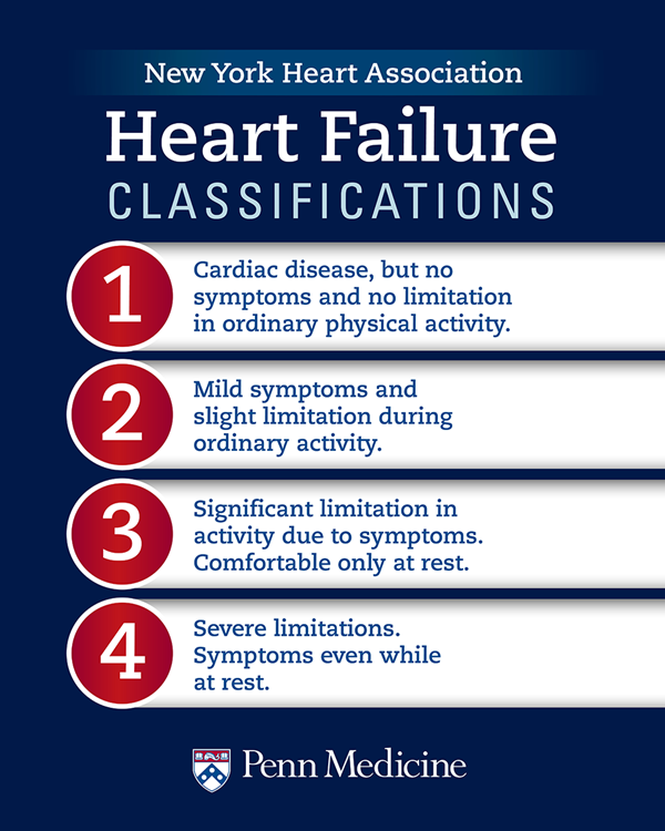 Heart Failure Classification Stages Of Heart Failure And Their