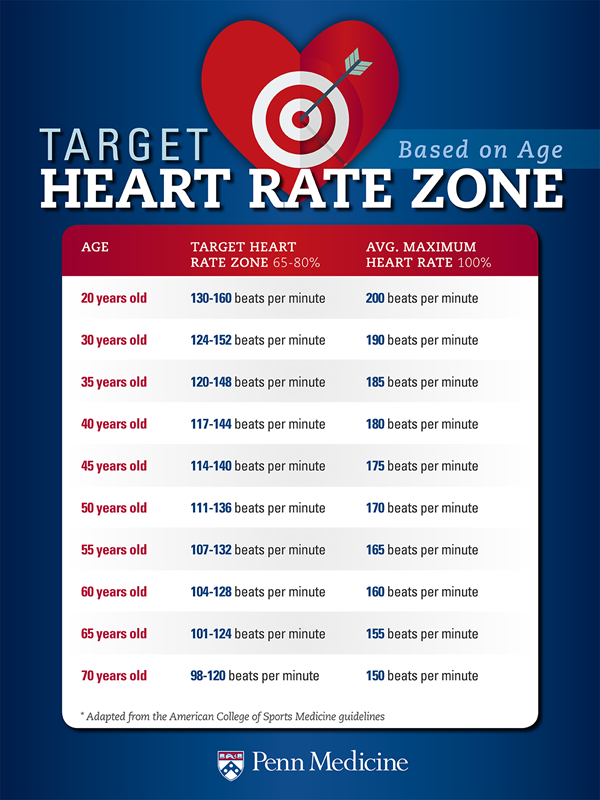 Exercise Target Heart Rate What You Should Know Penn Medicine
