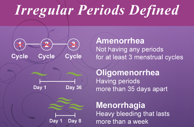 What Are Irregular Periods Anyway