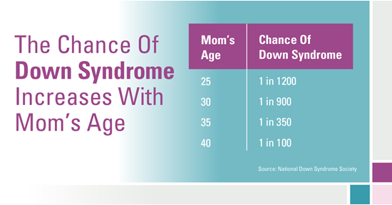 Maternal age and Down Syndrome risk