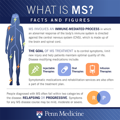 info-graphic multiple sclerosis facts