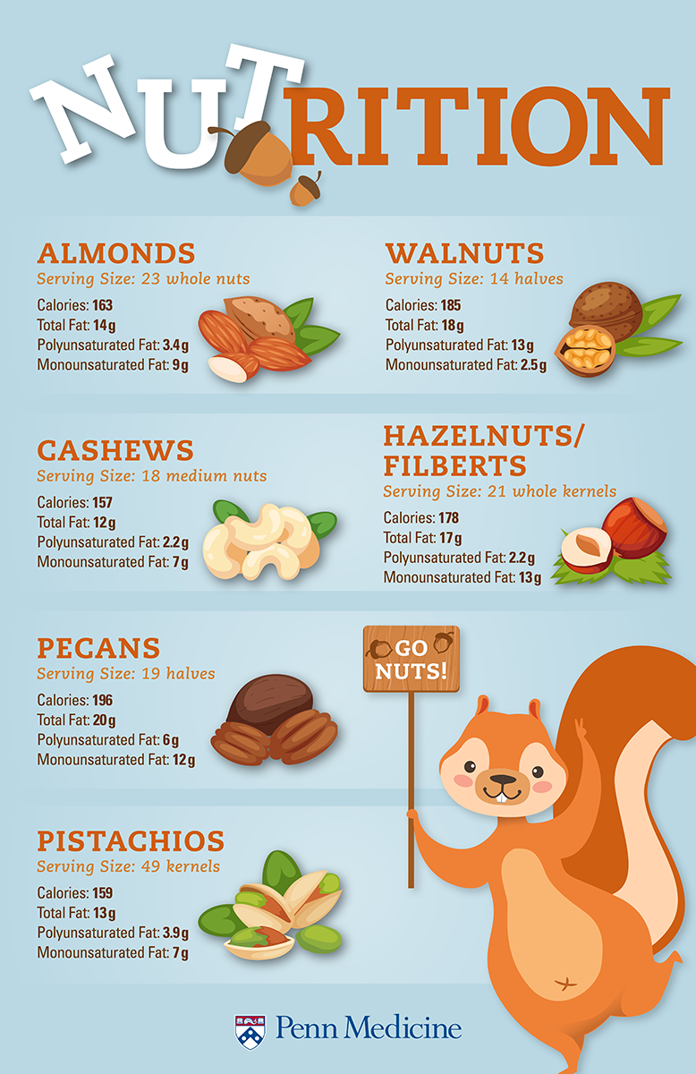 Nuts For Nuts: A Guide To The Healthiest Nuts
