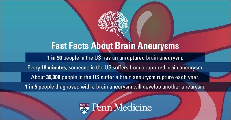 infographic_includes_white_clip_art_brain_over_blue_and_red_background_white_text_reads_4_facts_about_brain_aneurysm